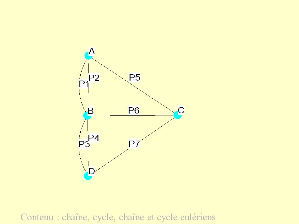 Contenu : chaîne, cycle, chaîne et cycle eulériens