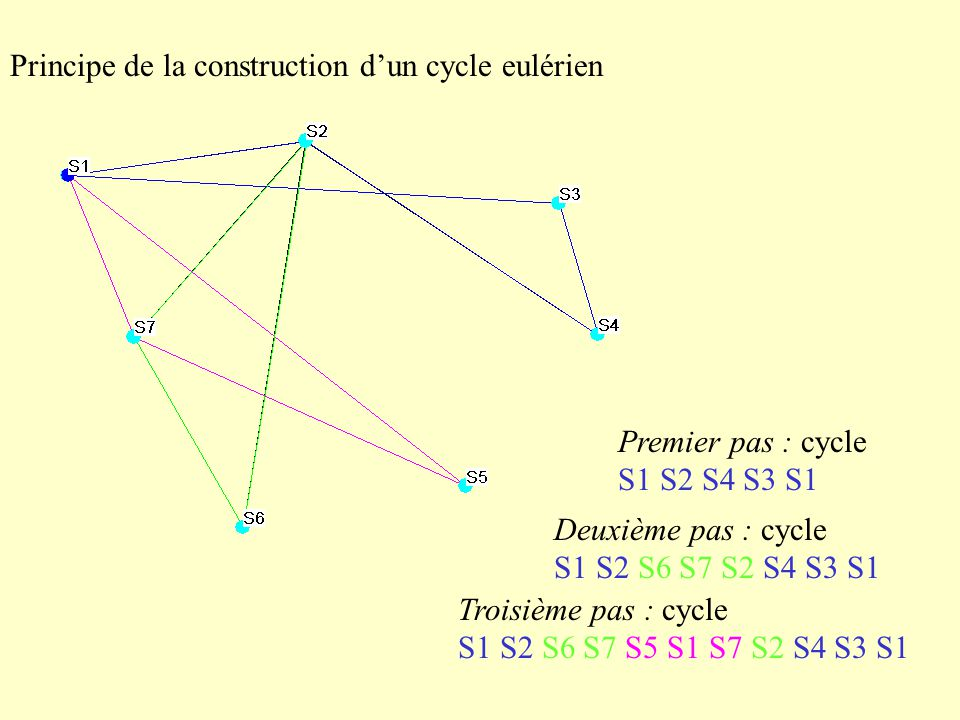 Principe de la construction d'un cycle eulérien