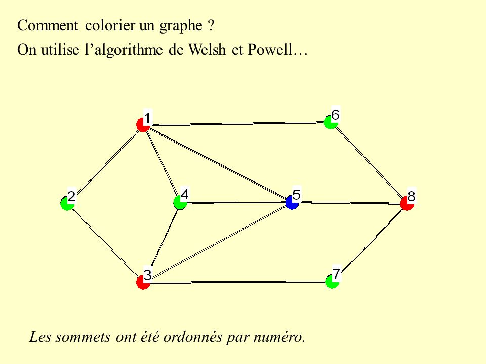 Comment colorier un graphe