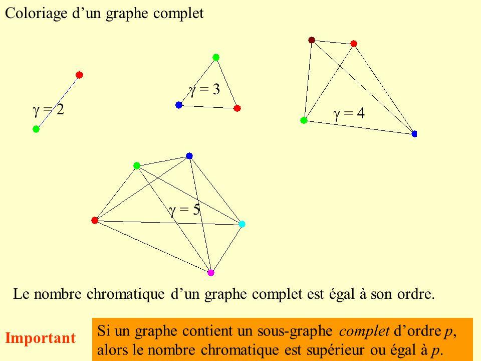 Coloriage d'un graphe complet