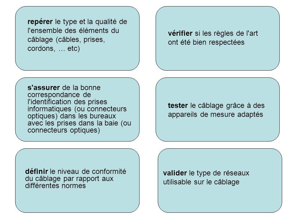 repérer le type et la qualité de l ensemble des éléments du câblage (câbles, prises, cordons, … etc)