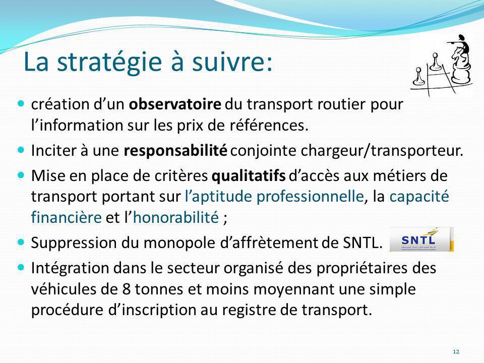 La stratégie à suivre: création d'un observatoire du transport routier pour l'information sur les prix de références.