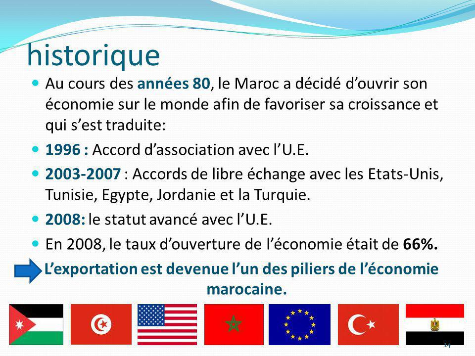 L'exportation est devenue l'un des piliers de l'économie marocaine.