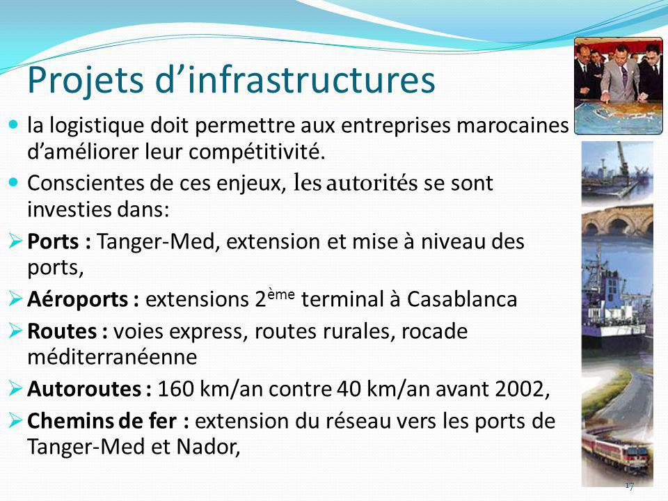 Projets d'infrastructures