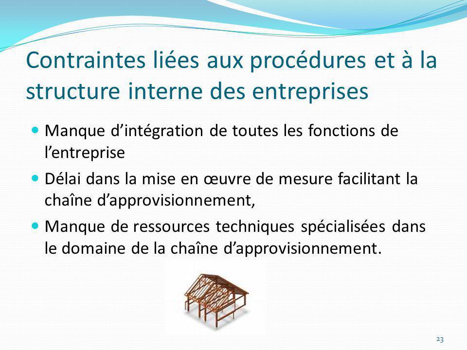 Contraintes liées aux procédures et à la structure interne des entreprises