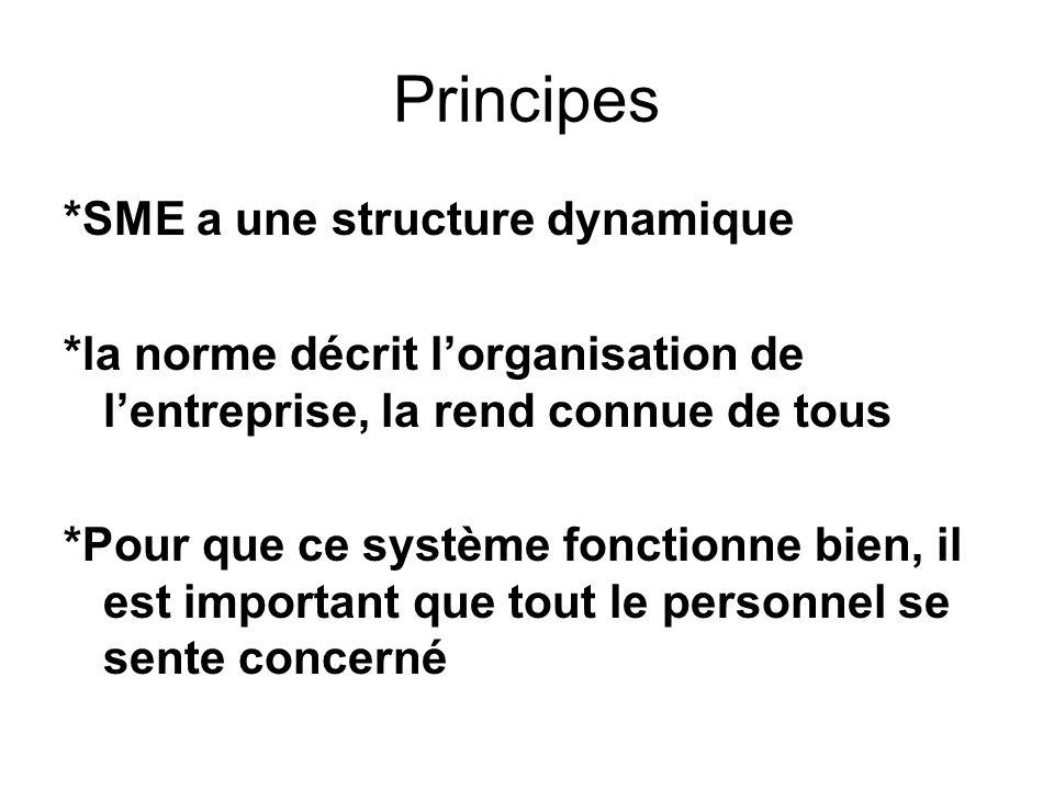 Principes *SME a une structure dynamique