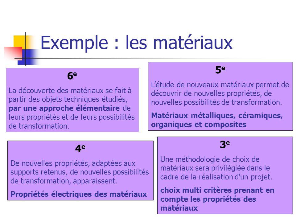 Exemple : les matériaux