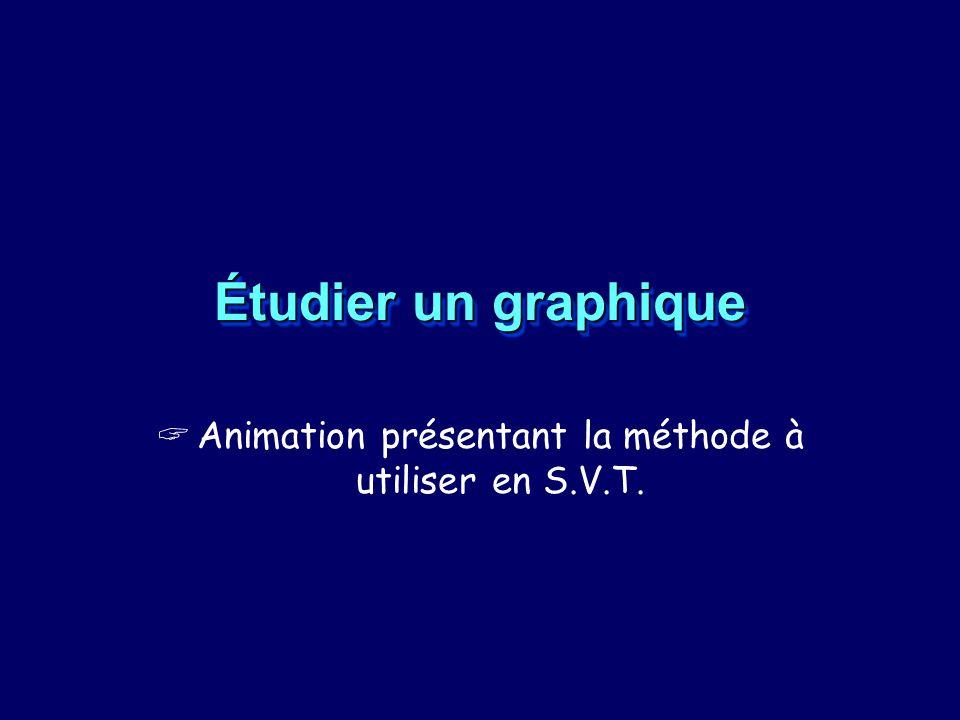 Animation présentant la méthode à utiliser en S.V.T.