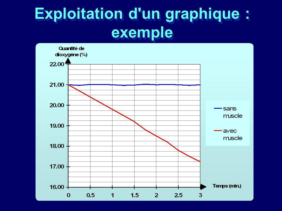 Exploitation d un graphique : exemple