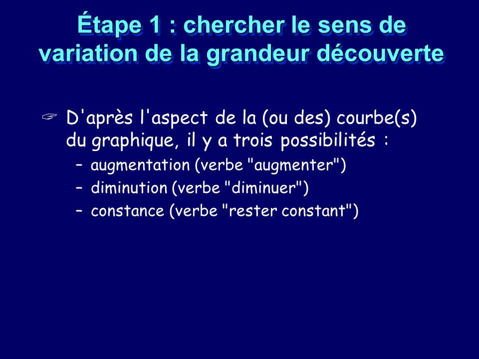 Étape 1 : chercher le sens de variation de la grandeur découverte