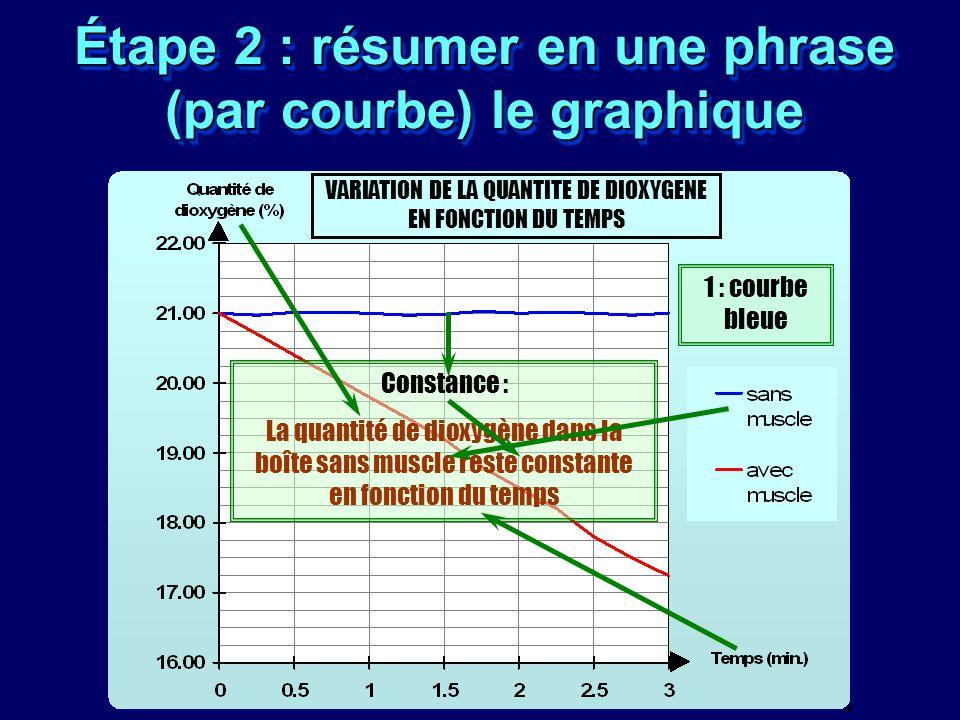 Étape 2 : résumer en une phrase (par courbe) le graphique