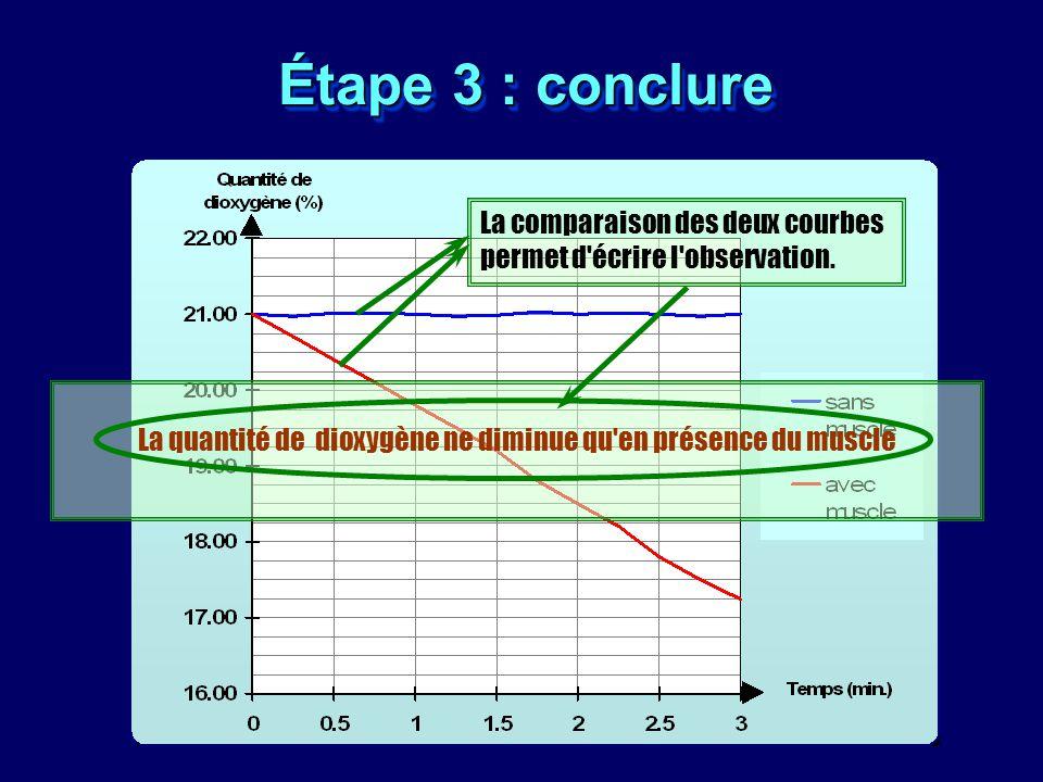 La quantité de dioxygène ne diminue qu en présence du muscle