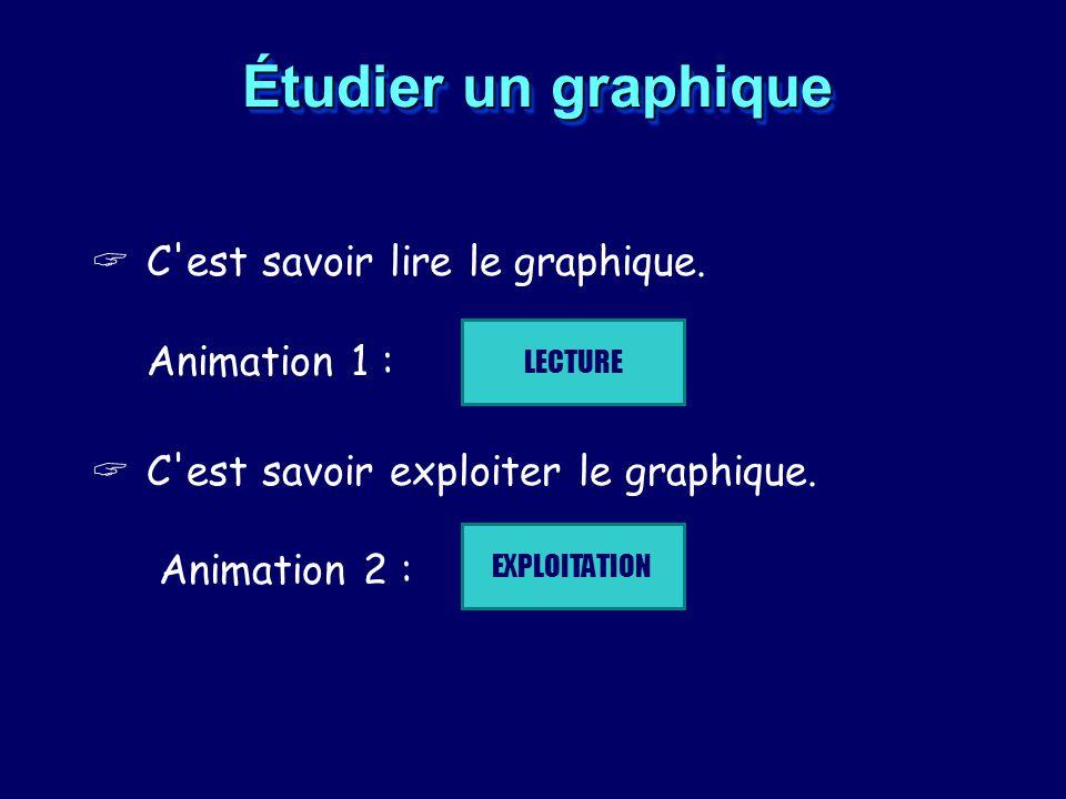 Étudier un graphique C est savoir lire le graphique. Animation 1 :