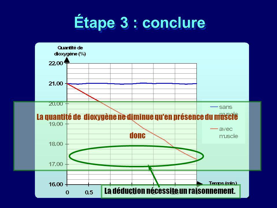 La quantité de dioxygène ne diminue qu en présence du muscle donc