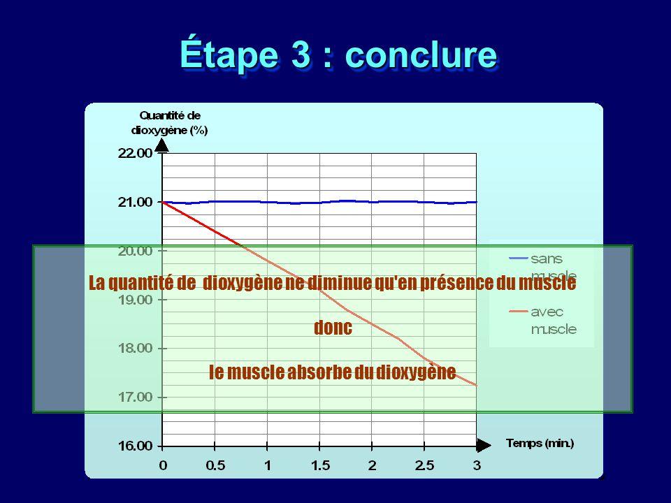 Étape 3 : conclure La quantité de dioxygène ne diminue qu en présence du muscle donc le muscle absorbe du dioxygène.