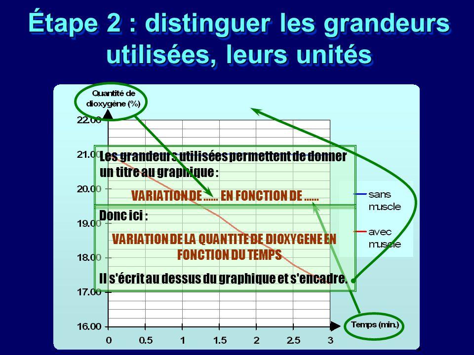 Étape 2 : distinguer les grandeurs utilisées, leurs unités