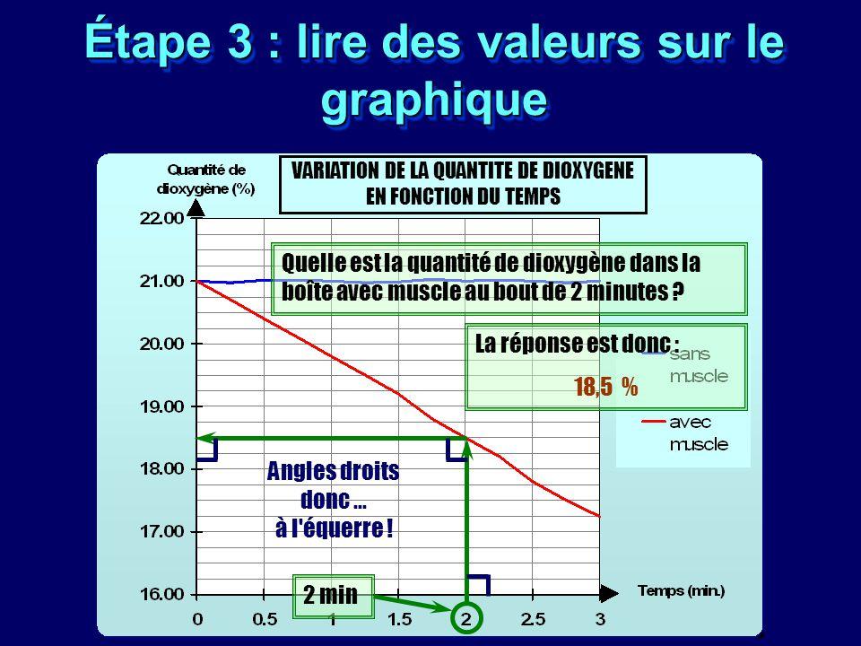 Étape 3 : lire des valeurs sur le graphique