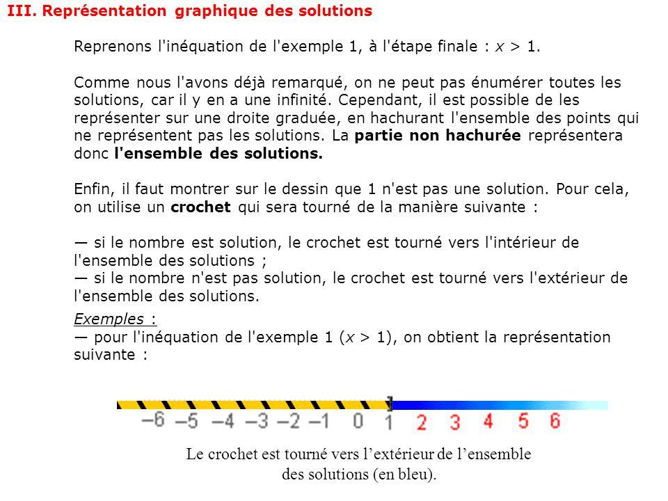 III. Représentation graphique des solutions