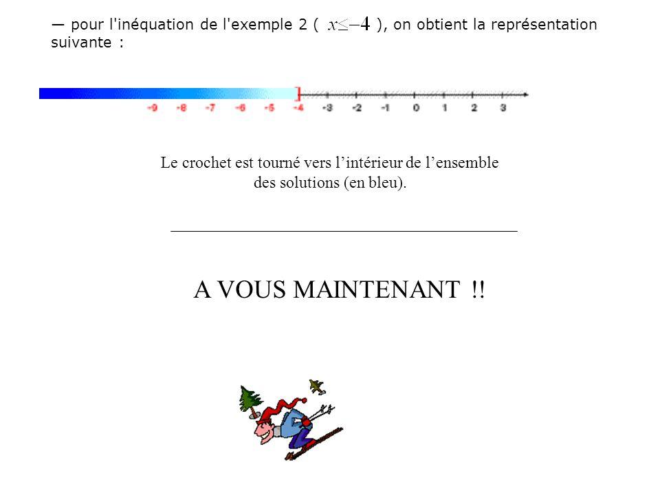 — pour l inéquation de l exemple 2 ( ), on obtient la représentation suivante :