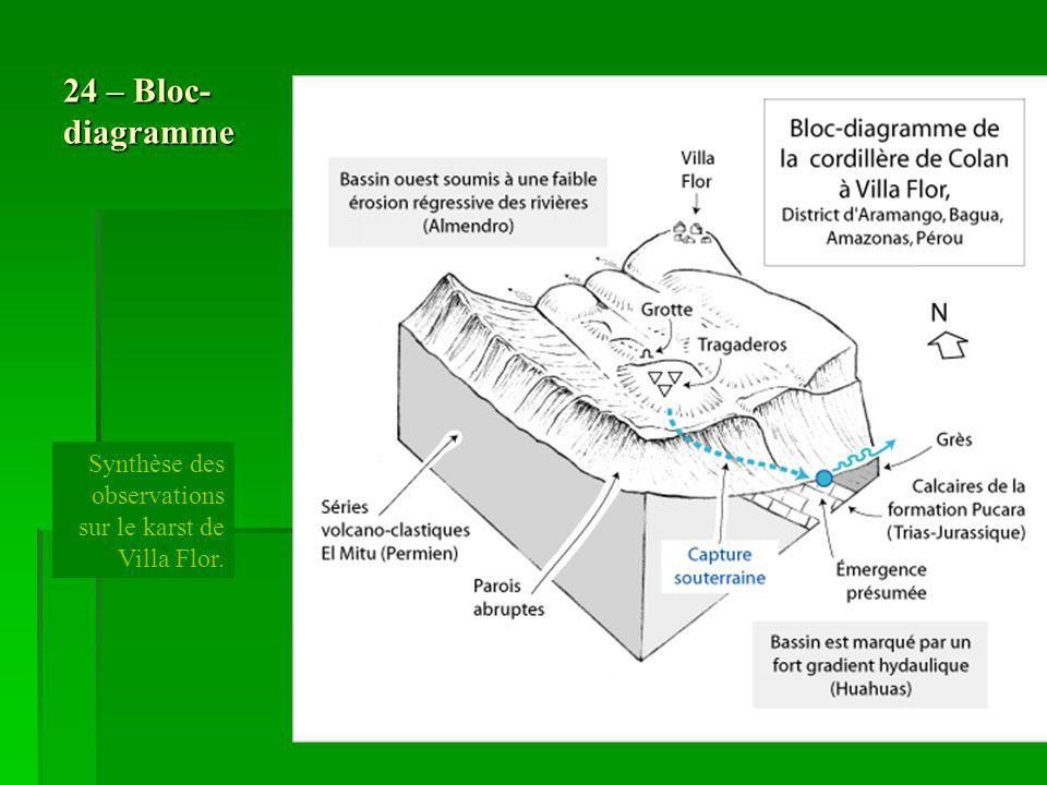 24 – Bloc- diagramme Synthèse des observations sur le karst de Villa Flor.