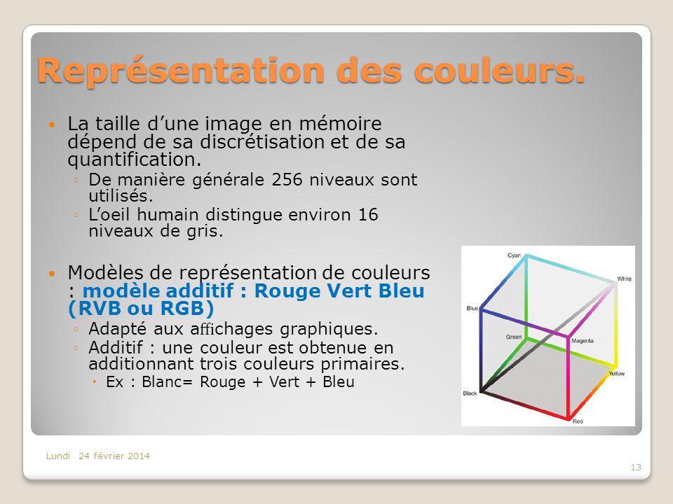 Représentation des couleurs.