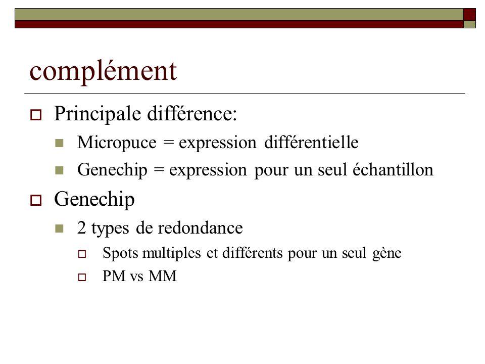 complément Principale différence: Genechip