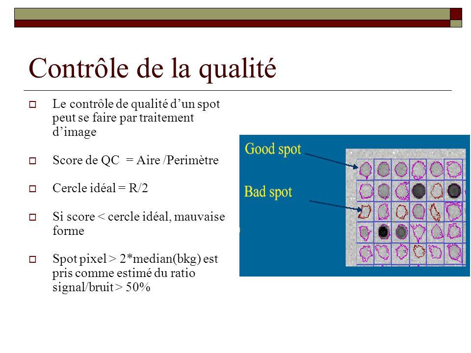 Contrôle de la qualité Le contrôle de qualité d'un spot peut se faire par traitement d'image. Score de QC = Aire /Perimètre.