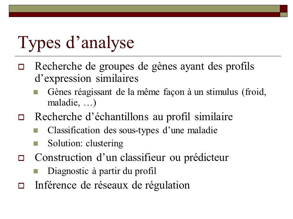 Types d'analyse Recherche de groupes de gènes ayant des profils d'expression similaires.