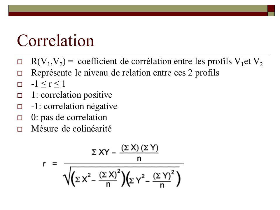 Correlation R(V1,V2) = coefficient de corrélation entre les profils V1et V2. Représente le niveau de relation entre ces 2 profils.
