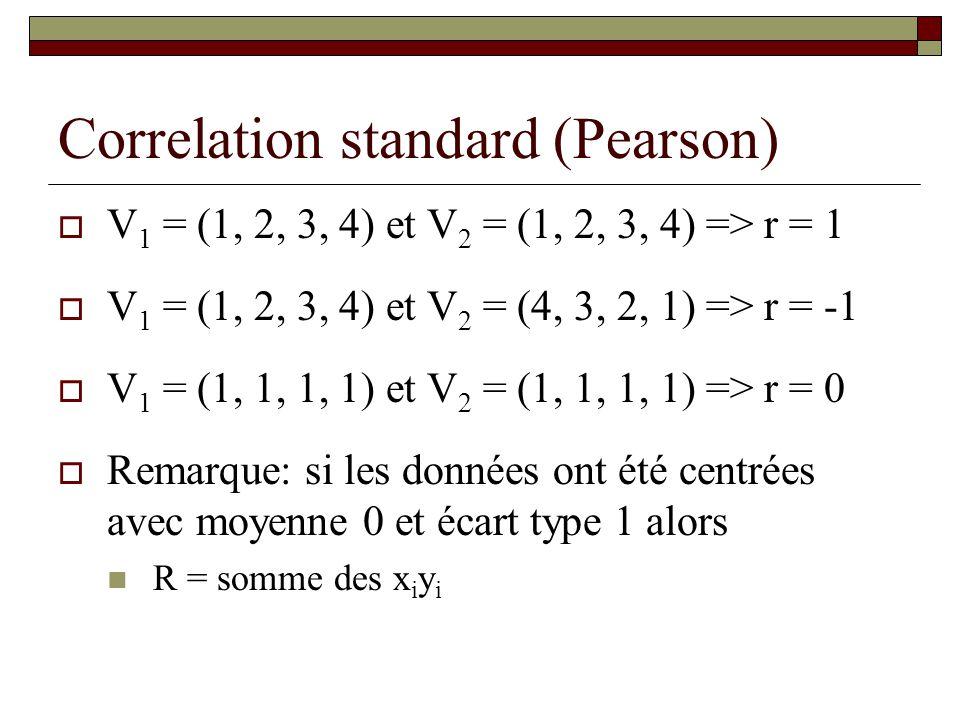 Correlation standard (Pearson)