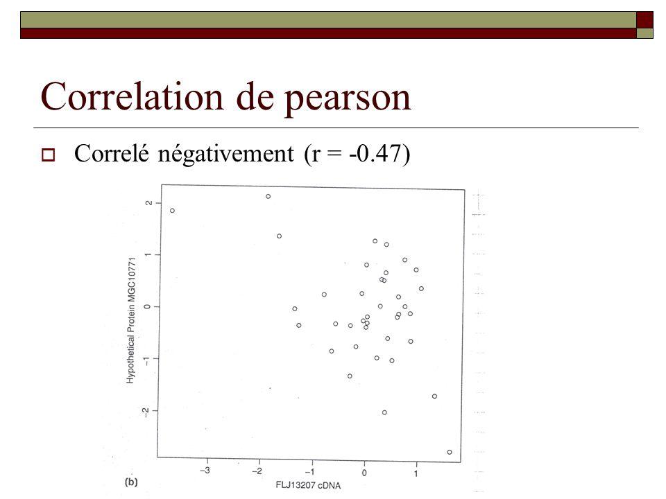 Correlation de pearson