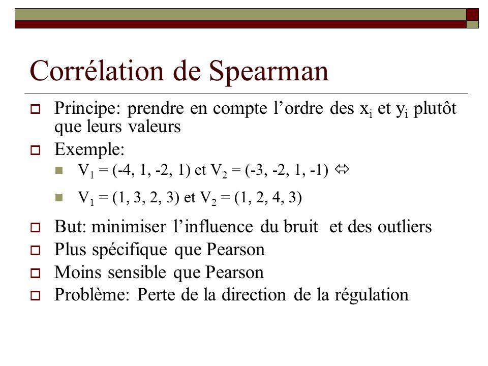 Corrélation de Spearman