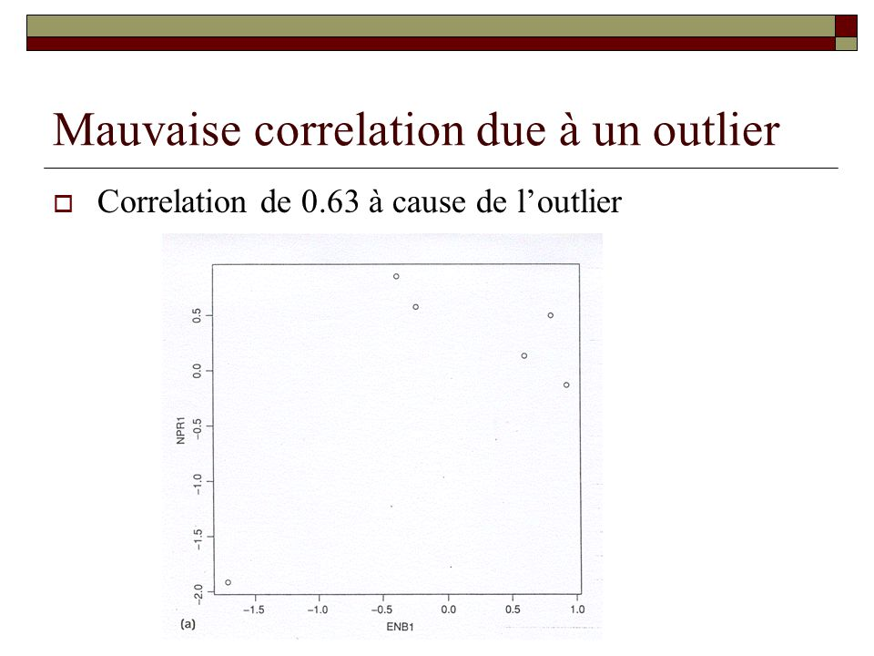 Mauvaise correlation due à un outlier