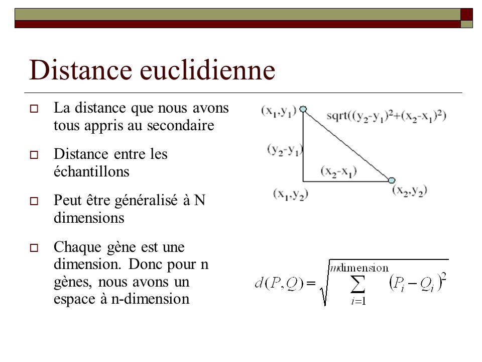 Distance euclidienne La distance que nous avons tous appris au secondaire. Distance entre les échantillons.