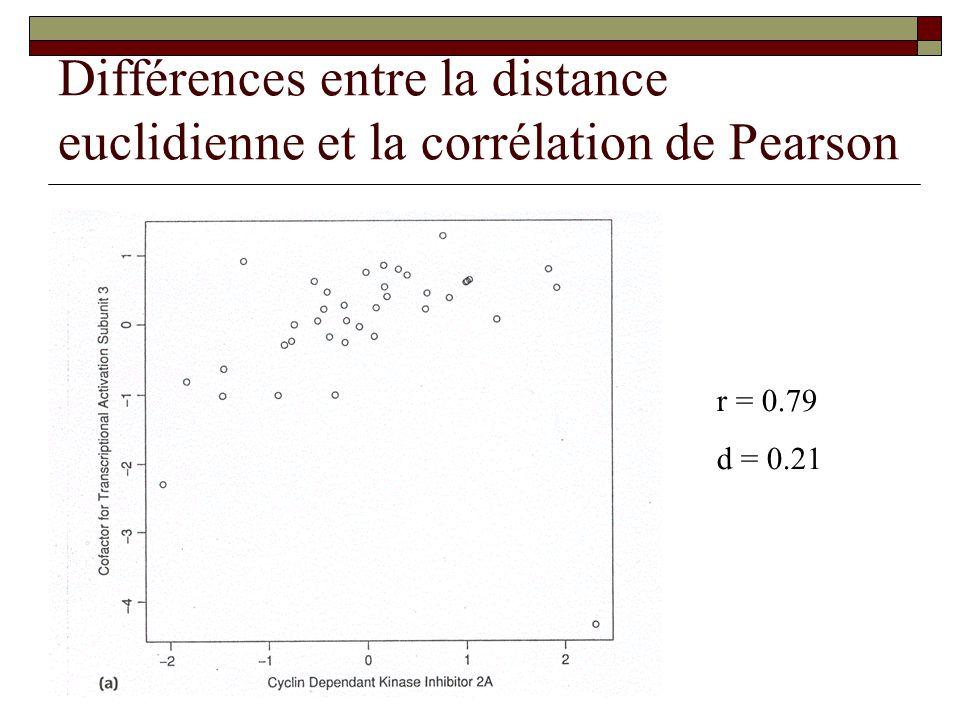 Différences entre la distance euclidienne et la corrélation de Pearson