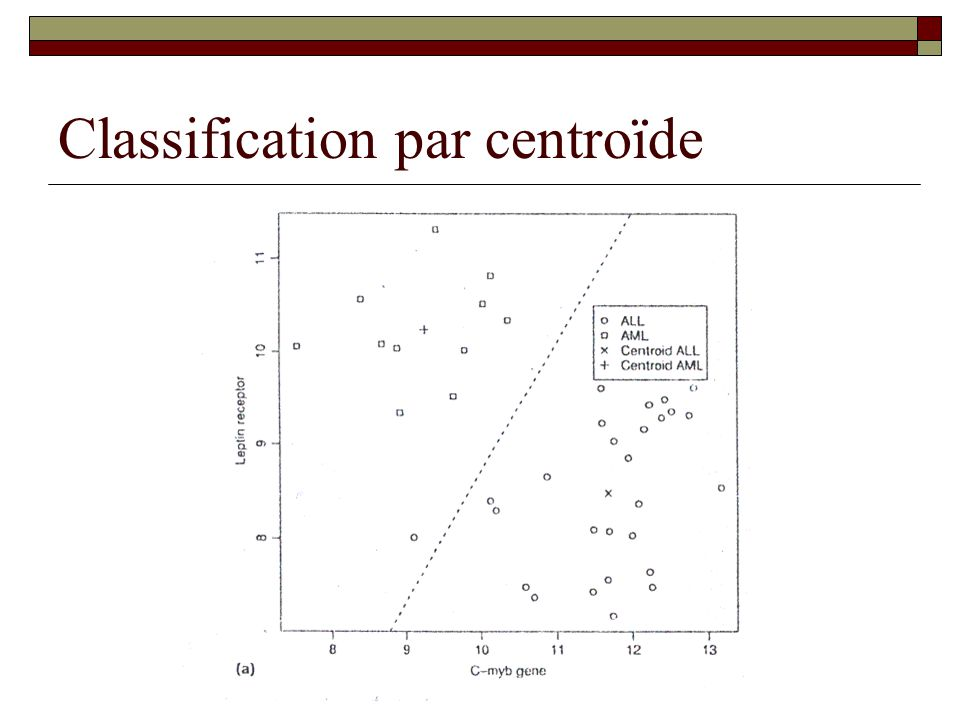 Classification par centroïde