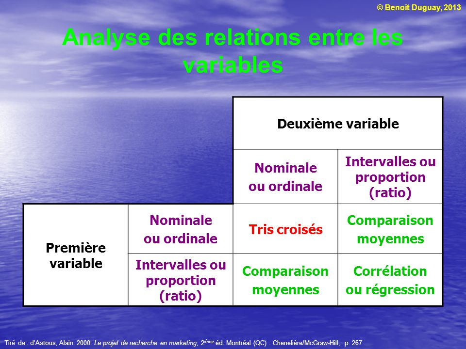 Analyse des relations entre les variables