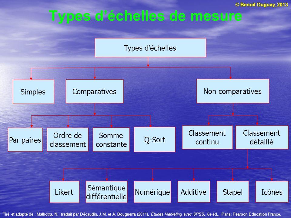 Types d'échelles de mesure