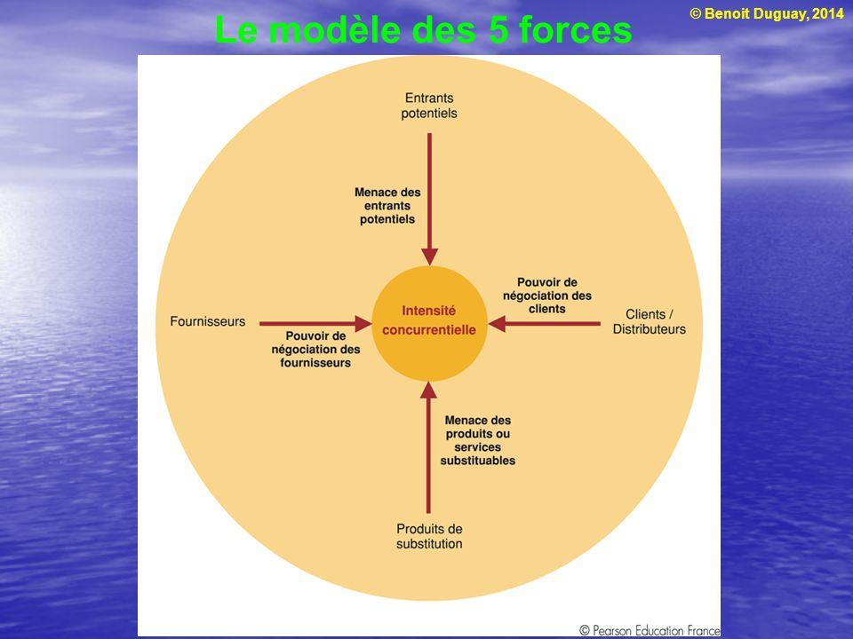Le modèle des 5 forces