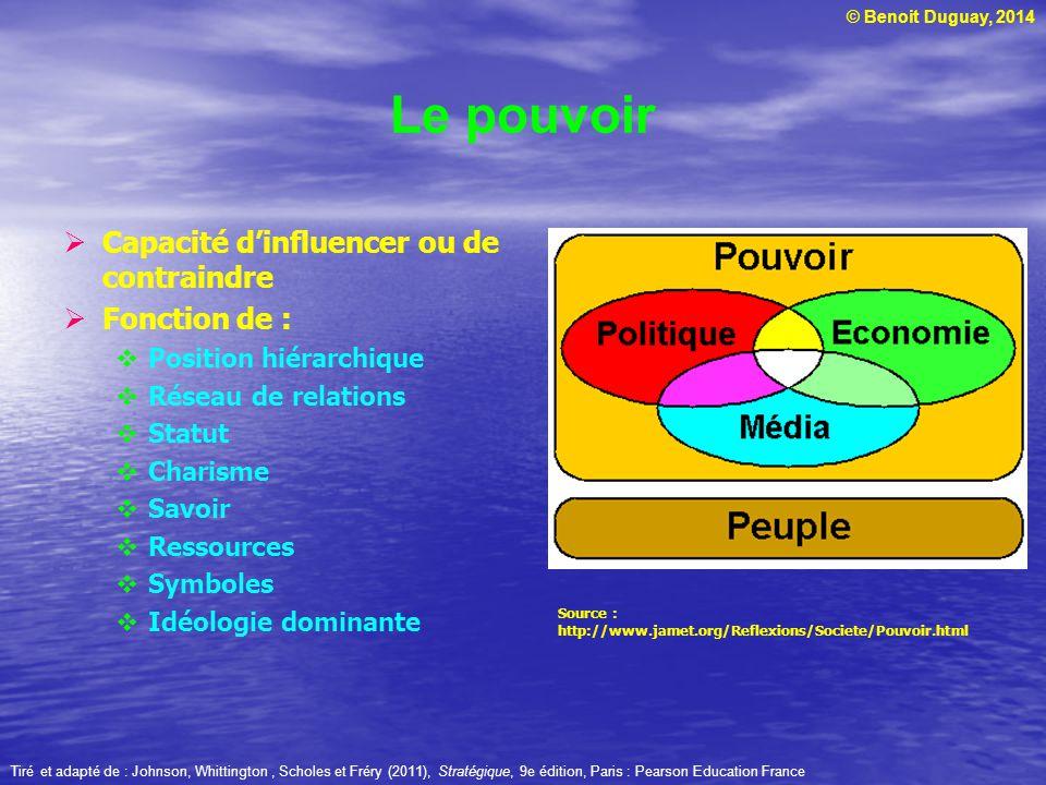 Le pouvoir Capacité d'influencer ou de contraindre Fonction de :