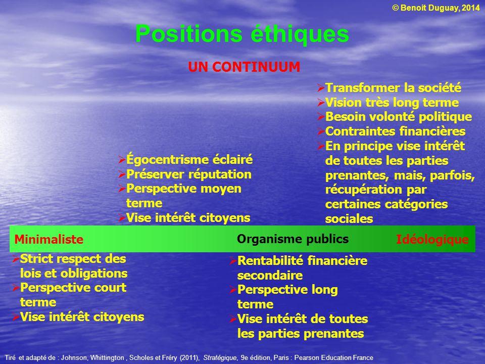 Positions éthiques UN CONTINUUM Minimaliste Idéologique