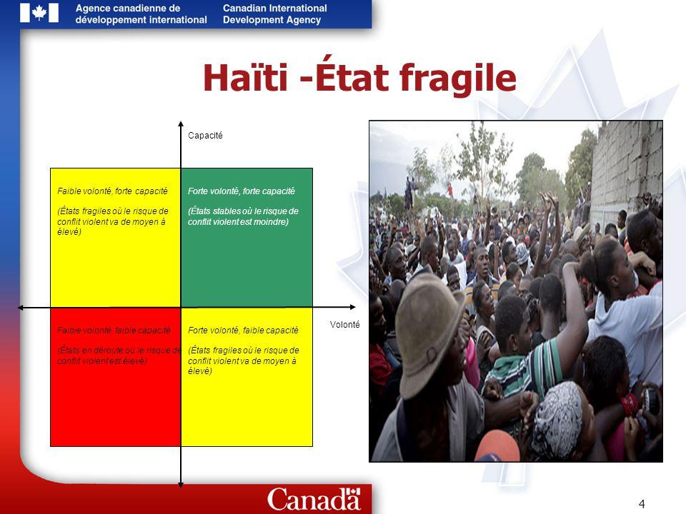 Haïti -État fragile Capacité Faible volonté, forte capacité