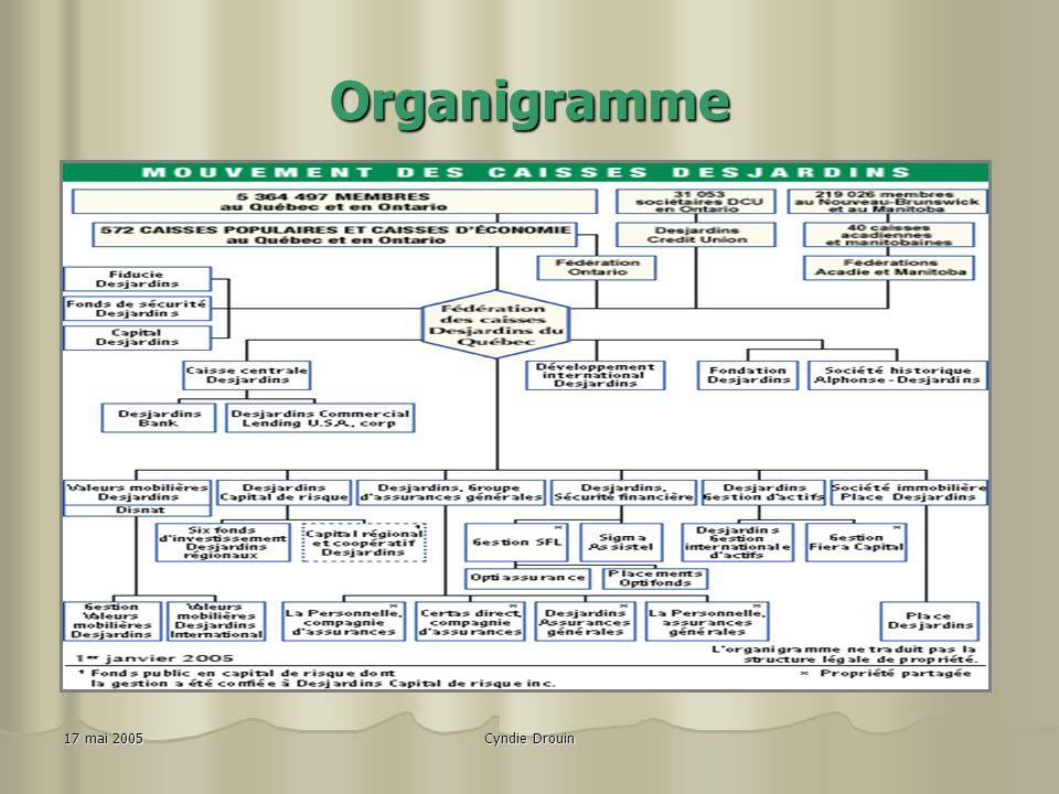 Organigramme Présentez l'organigramme du Mouvement Desjardins 2005.