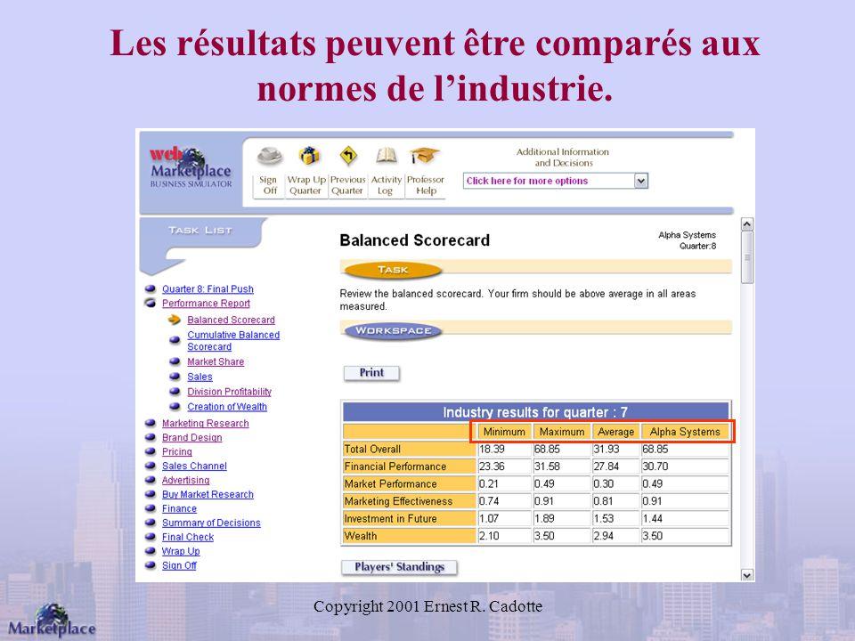 Les résultats peuvent être comparés aux normes de l'industrie.