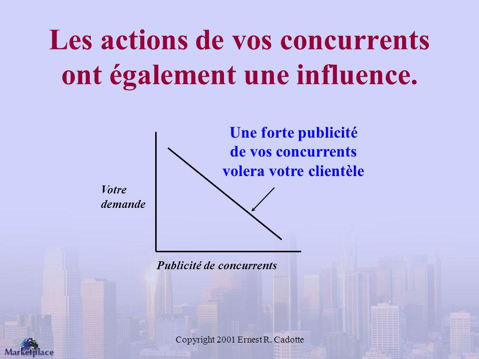 Les actions de vos concurrents ont également une influence.