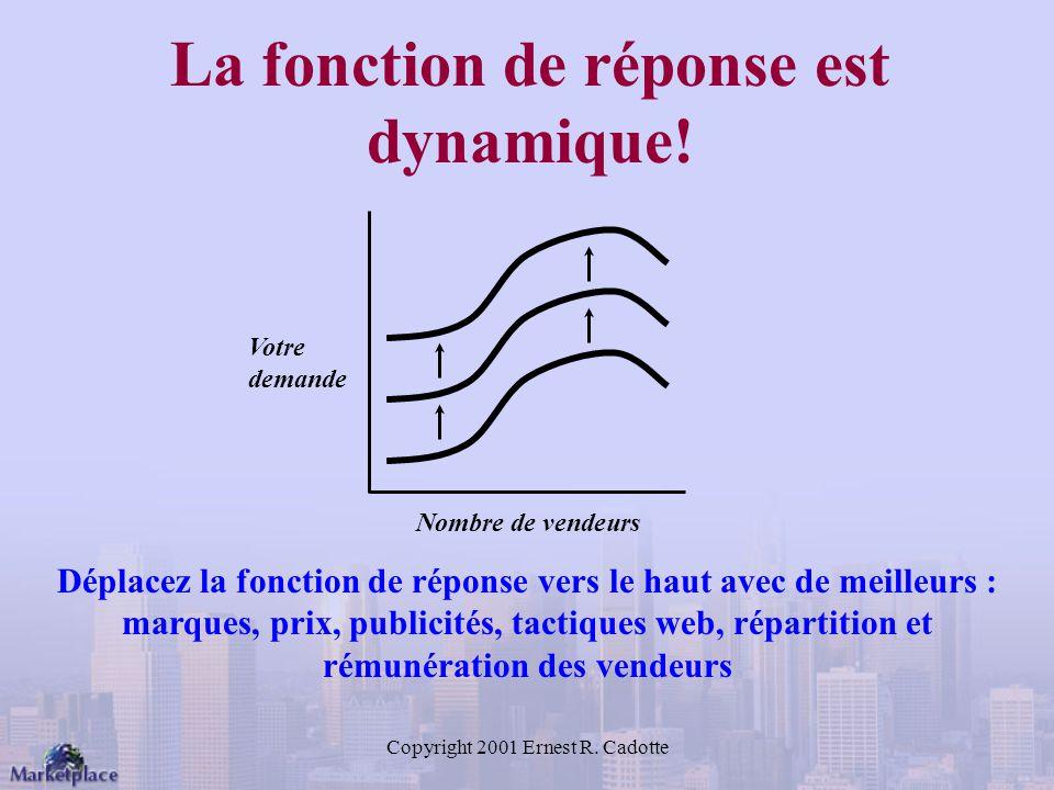 La fonction de réponse est dynamique!