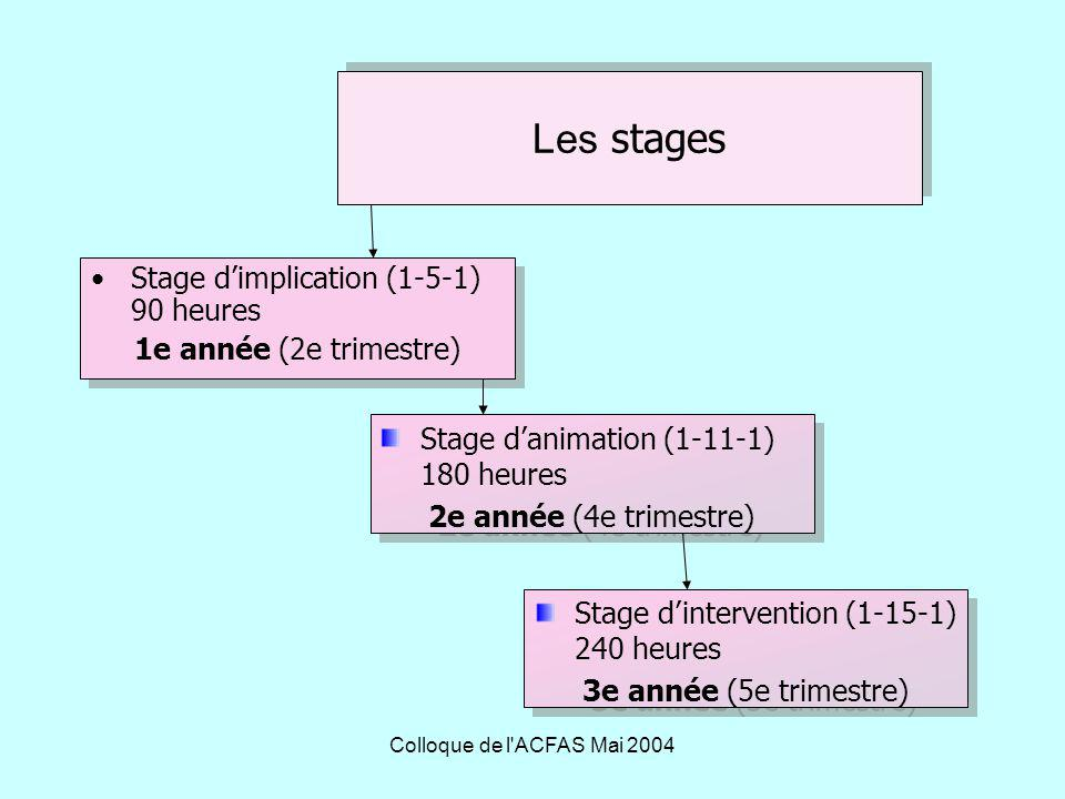 Les stages Stage d'implication (1-5-1) 90 heures