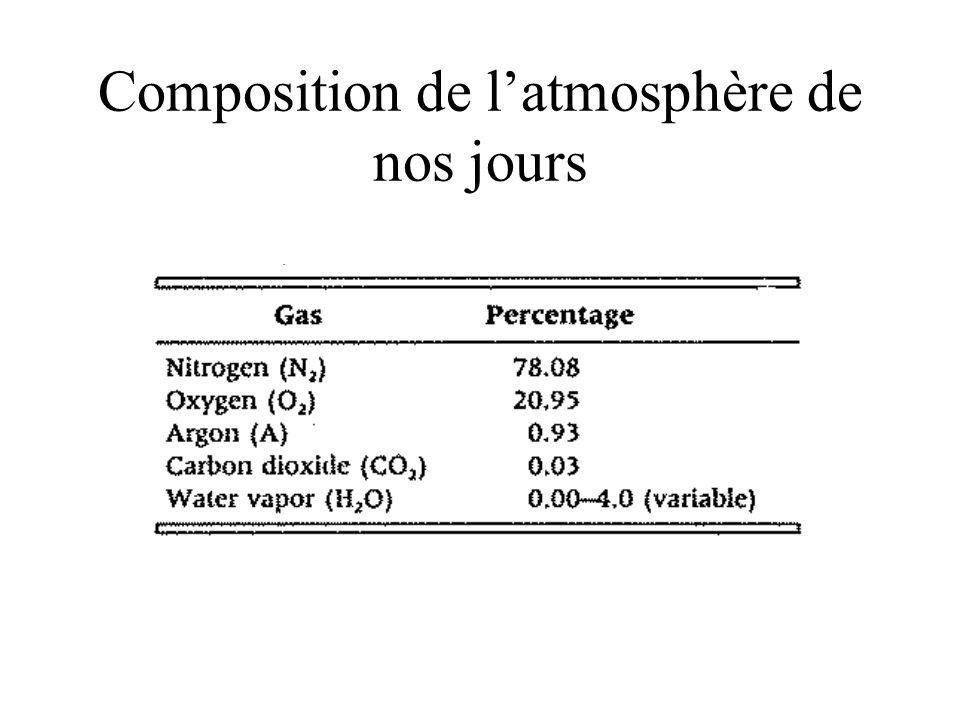 Composition de l'atmosphère de nos jours