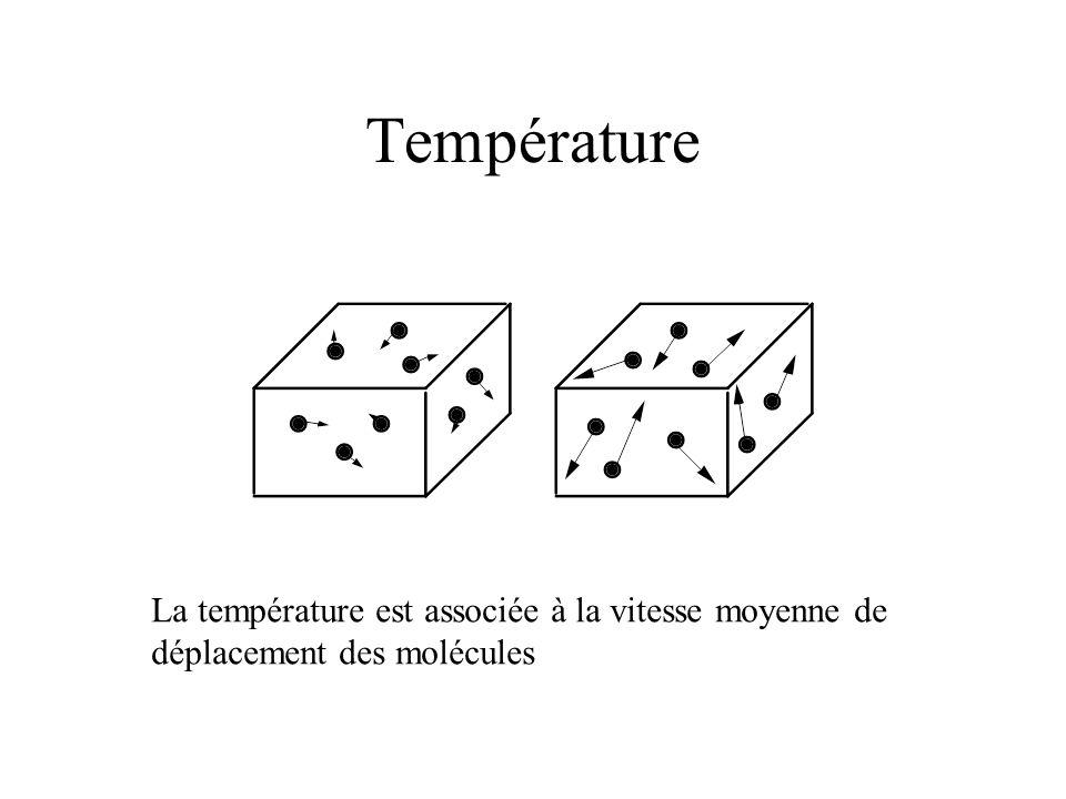 Température La température est associée à la vitesse moyenne de