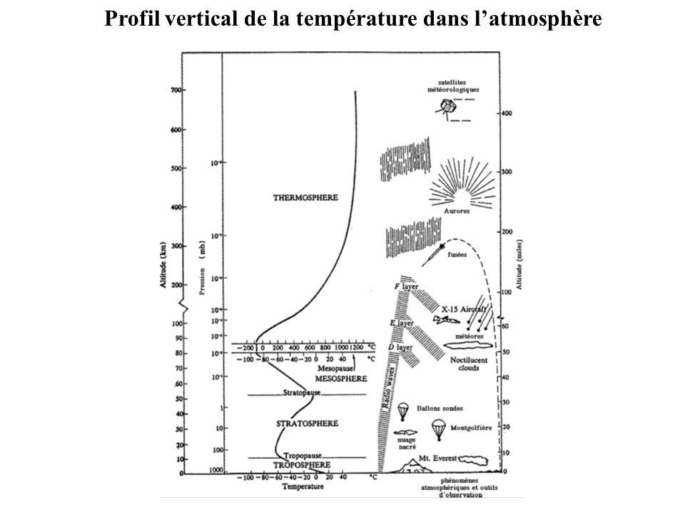 Profil vertical de la température dans l'atmosphère